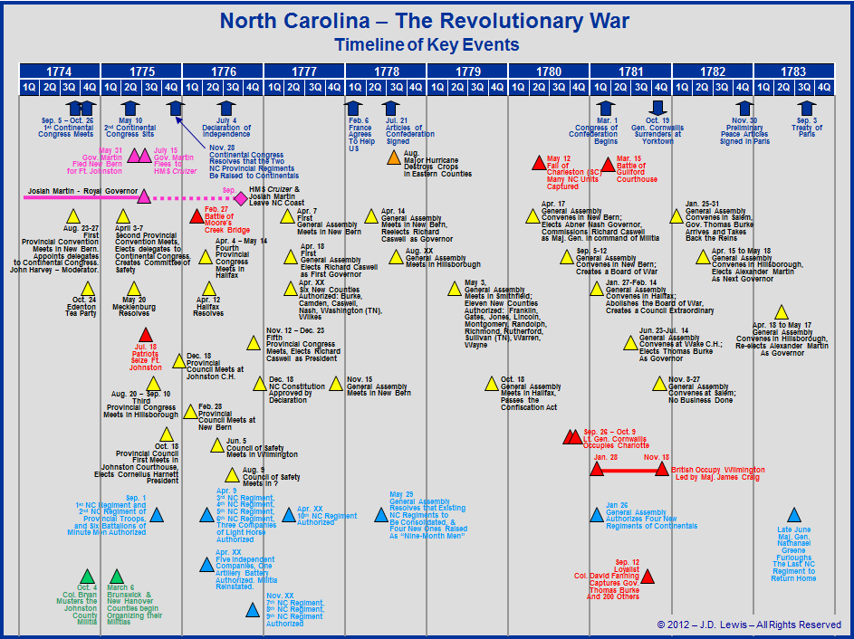 The American Revolution In North Carolina - Timeline Of Key Events